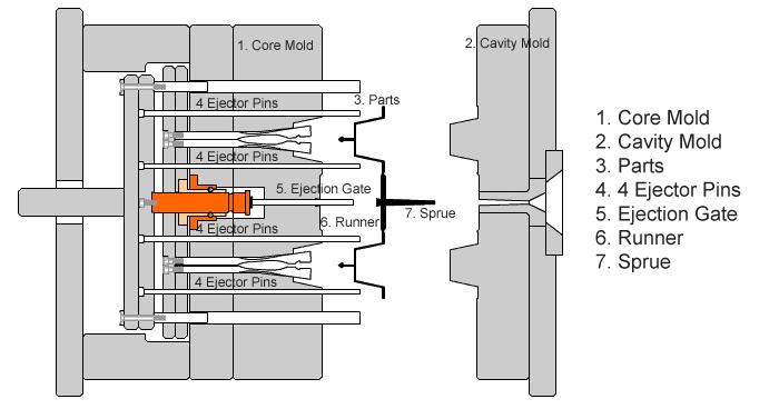 Plastic Molding Design Guideline